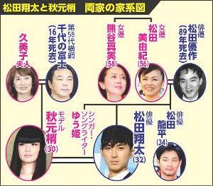 松田翔太 秋元梢 家系図
